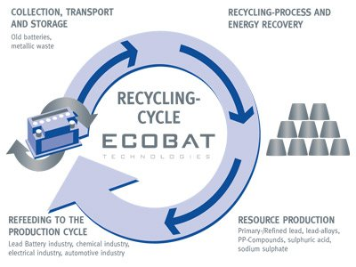 Ecobat-Battery-Recycling